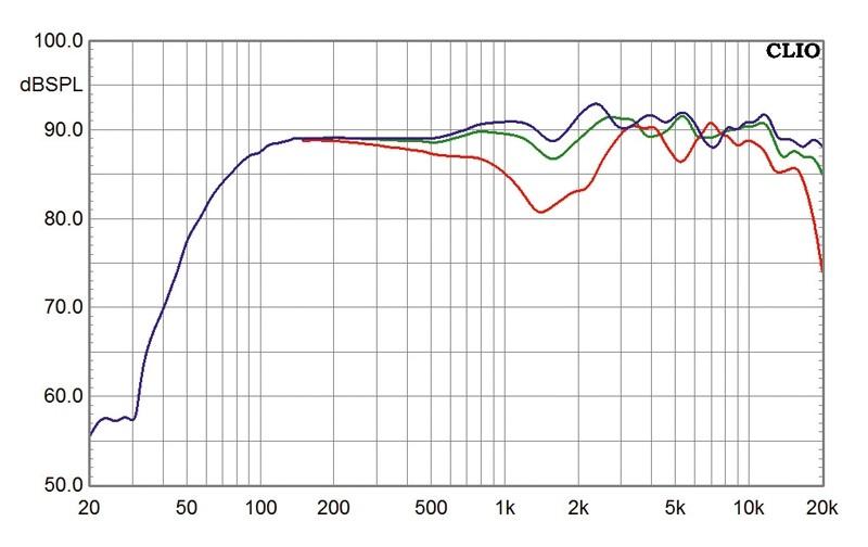 Lautsprecher Surround Sonus Faber Venere im Test, Bild 4