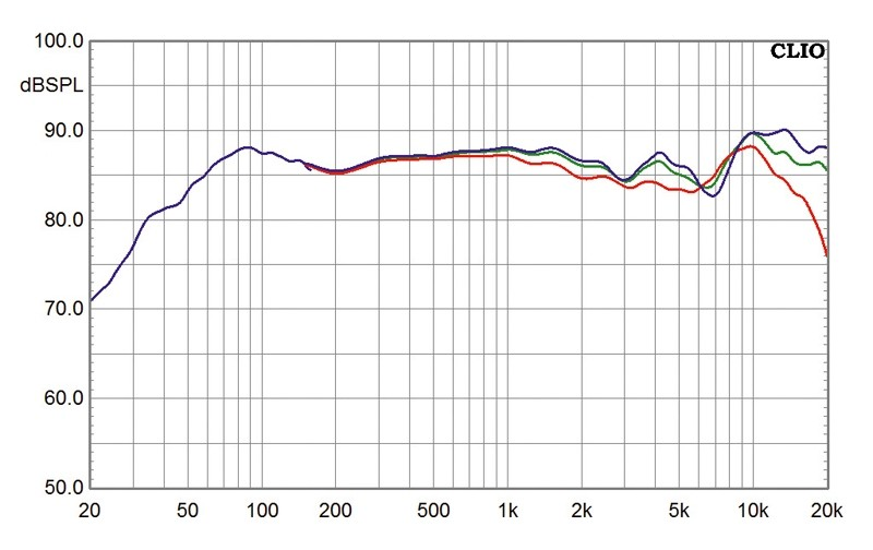Lautsprecher Surround Sonus Faber Venere im Test, Bild 5
