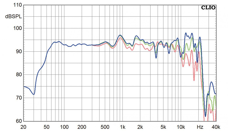 Lautsprecher Stereo Sonus Natura Extremi im Test, Bild 5