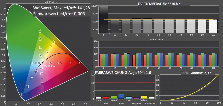 Fernseher Sony KD-55X9005B im Test, Bild 3