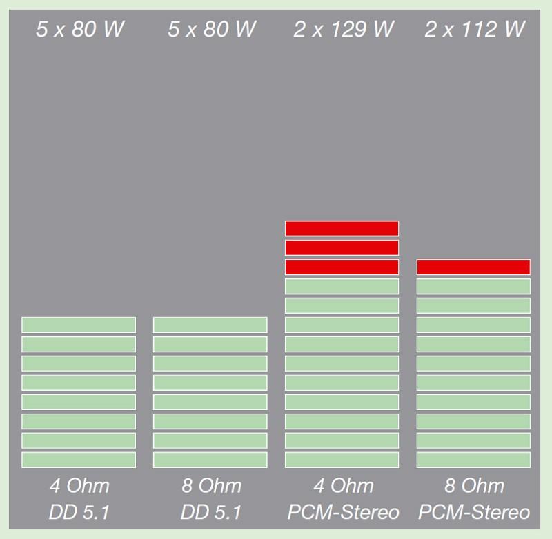 AV-Receiver Sony STR-DN1030 im Test, Bild 3