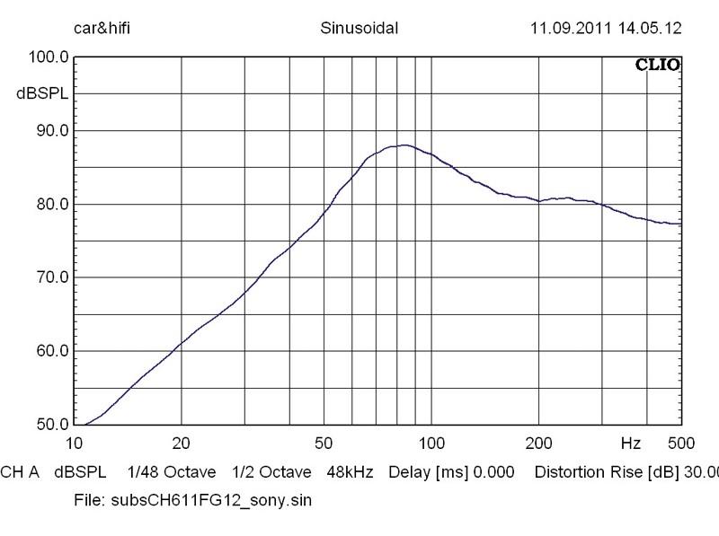 Car-Hifi Subwoofer Gehäuse Sony XS-GTX121LC im Test, Bild 37