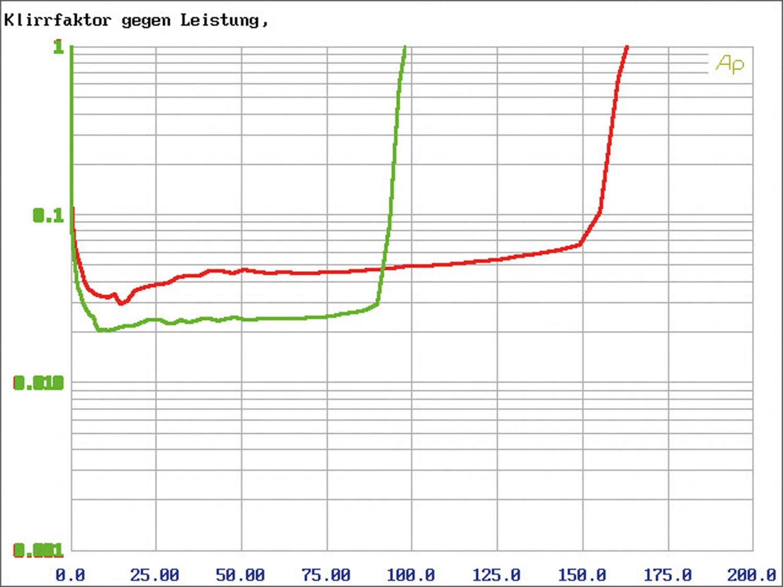 Car-HiFi Endstufe 4-Kanal Spectron SP-N4207 im Test, Bild 5