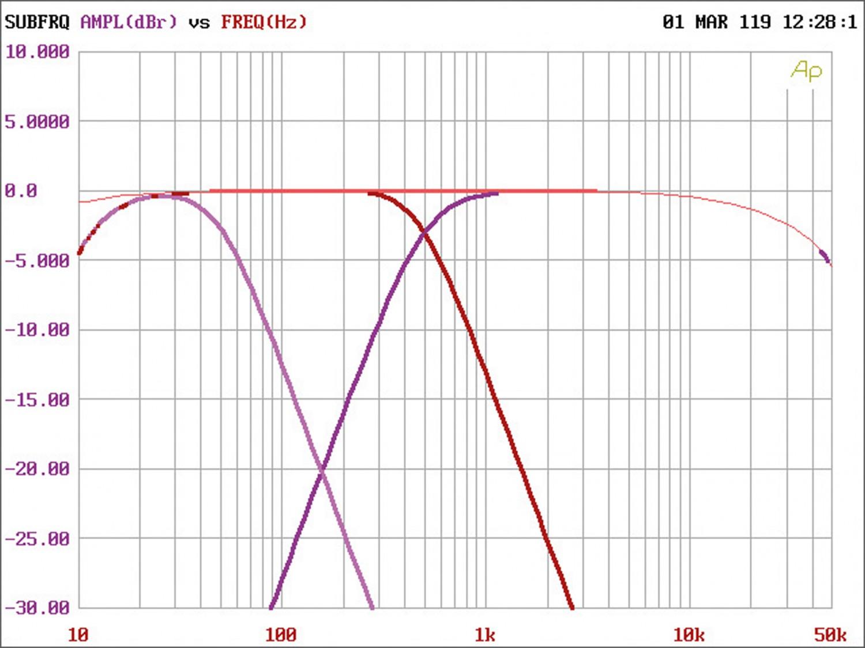 Car HiFi Endstufe Multikanal Spectron SP-N4400 im Test , Bild 7