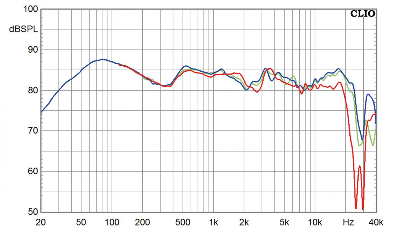 Lautsprecher Stereo Spendor Classic 1/2 im Test, Bild 7