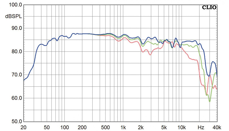 Lautsprecher Stereo Spendor Classic 2/3 im Test, Bild 9