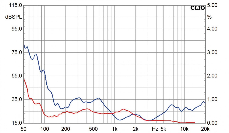 Lautsprecher Stereo Spendor Classic 2/3 im Test, Bild 10