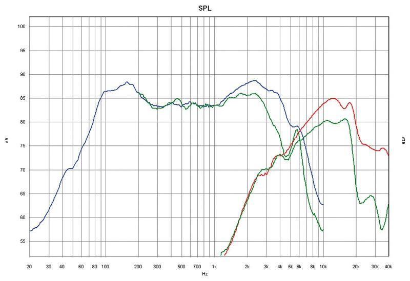 Car-HiFi-Lautsprecher 16cm SPL Dynamics SD-6.2 im Test, Bild 48