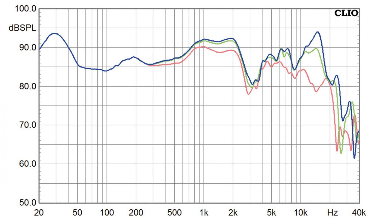 Lautsprecher Stereo Stein Music TopLine L im Test, Bild 10