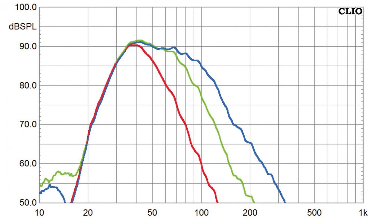 Subwoofer (Home) Sumiko S.0, Sumiko S.5, Sumiko S.9 im Test , Bild 5