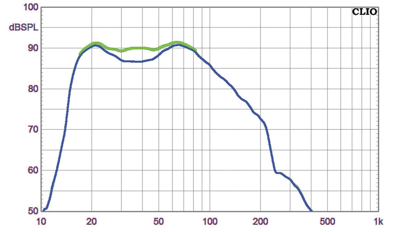 Subwoofer (Home) SV Sound PB-4000, SV Sound SB-4000 im Test , Bild 6