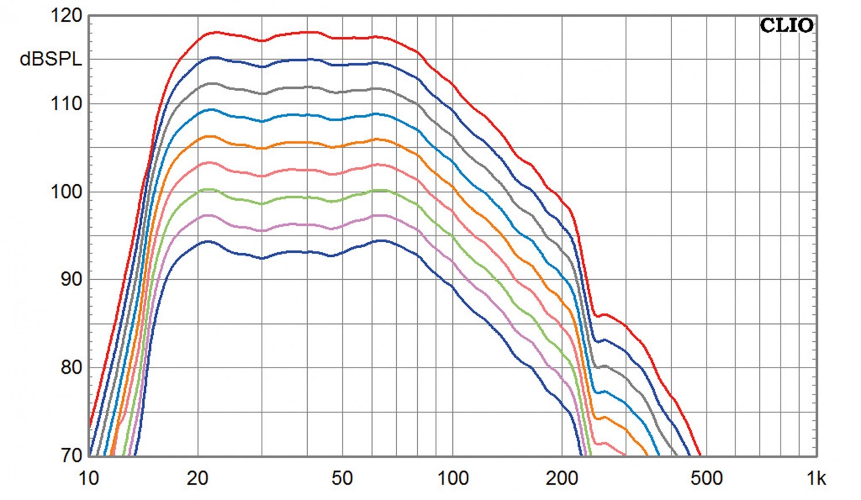 Subwoofer (Home) SV Sound PB-4000, SV Sound SB-4000 im Test , Bild 7