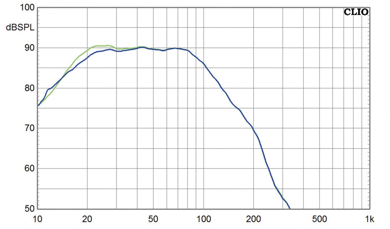 Subwoofer (Home) SV Sound PB-4000, SV Sound SB-4000 im Test , Bild 8