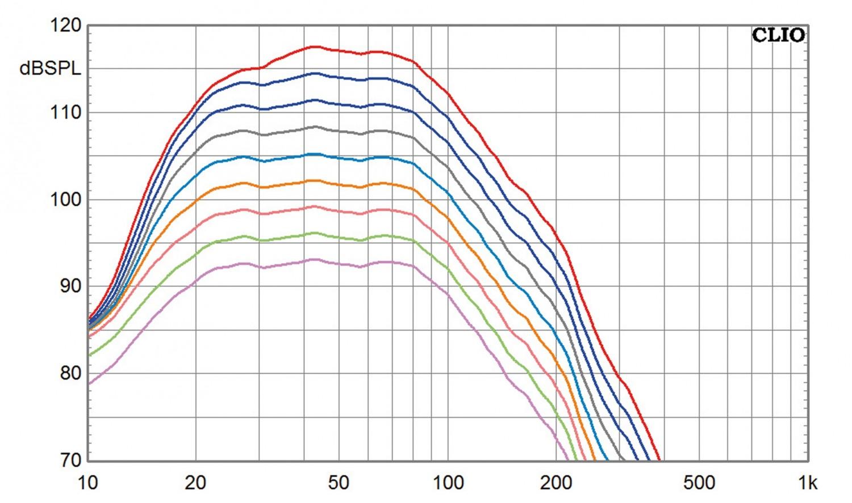 Subwoofer (Home) SV Sound PB-4000, SV Sound SB-4000 im Test , Bild 9