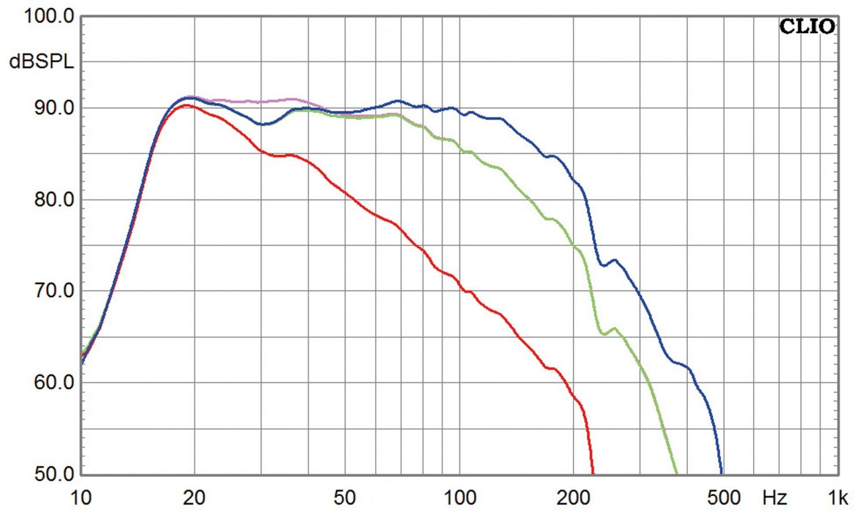Subwoofer (Home) SV Sound PB12-Plus im Test, Bild 4