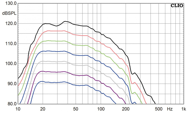 Subwoofer (Home) SV Sound PB12-Plus im Test, Bild 5