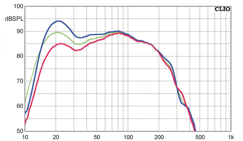 Subwoofer (Home) SV Sound SVS PB-3000, SV Sound SVS SB-3000 im Test , Bild 8