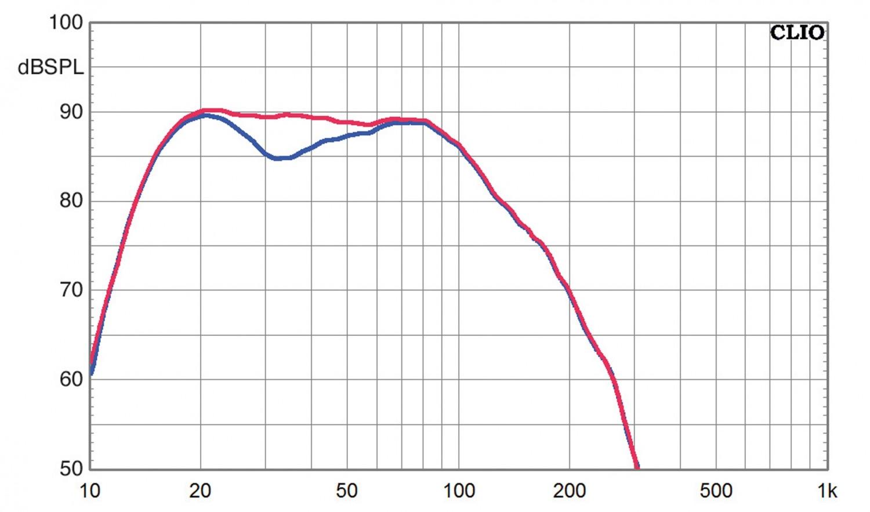Subwoofer (Home) SV Sound SVS PB-3000, SV Sound SVS SB-3000 im Test , Bild 9