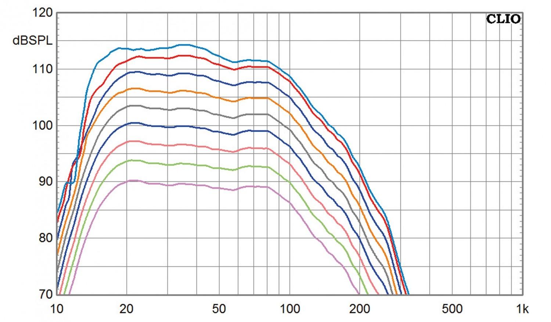 Subwoofer (Home) SV Sound SVS PB-3000, SV Sound SVS SB-3000 im Test , Bild 10