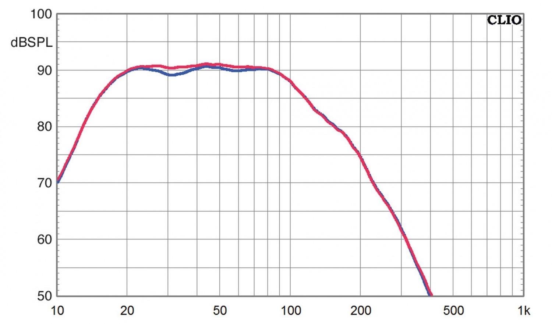 Subwoofer (Home) SV Sound SVS PB-3000, SV Sound SVS SB-3000 im Test , Bild 11
