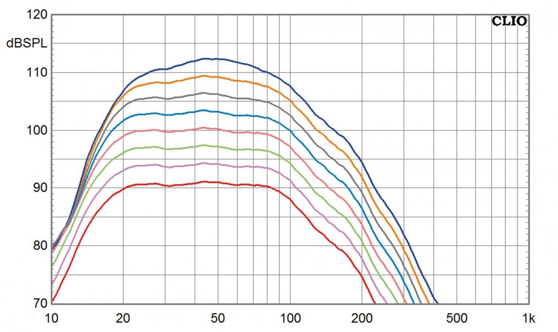 Subwoofer (Home) SV Sound SVS PB-3000, SV Sound SVS SB-3000 im Test , Bild 12