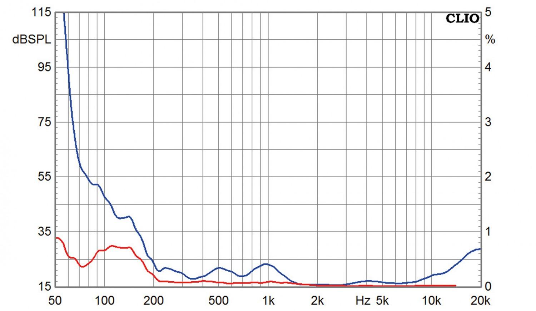 Aktivlautsprecher Sveda Audio Blipo Home im Test, Bild 7