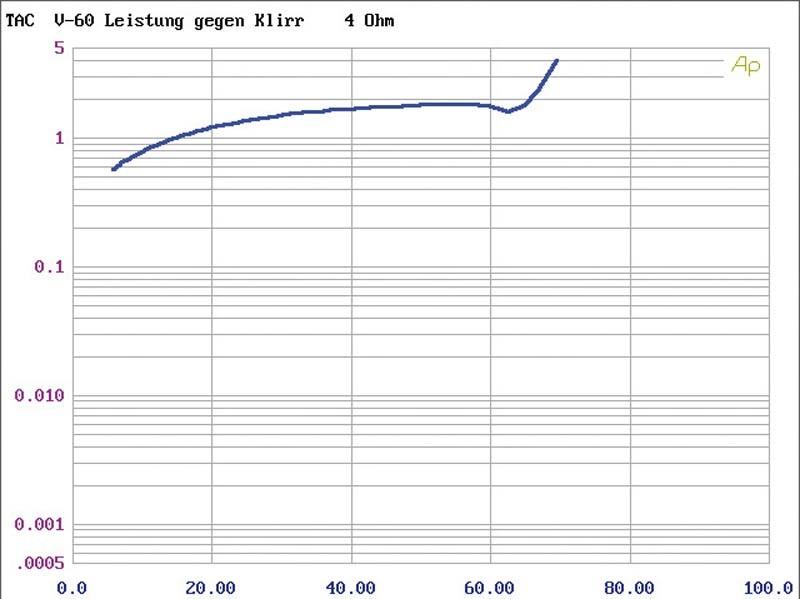 Röhrenverstärker T.A.C. V-60, T.A.C. C-60 im Test , Bild 6