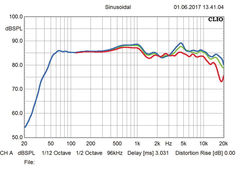 Lautsprecher Stereo Taga Diamond B-60 im Test, Bild 4