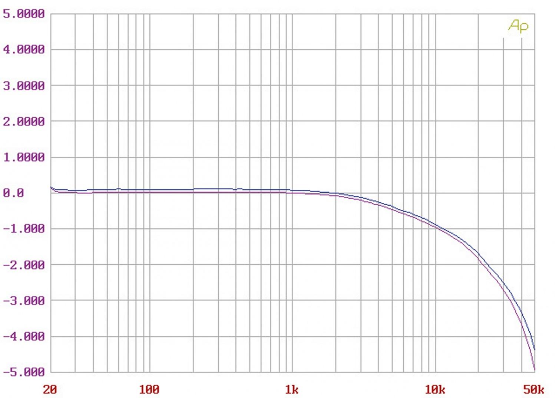 Röhrenverstärker Taga TT-500 im Test, Bild 13