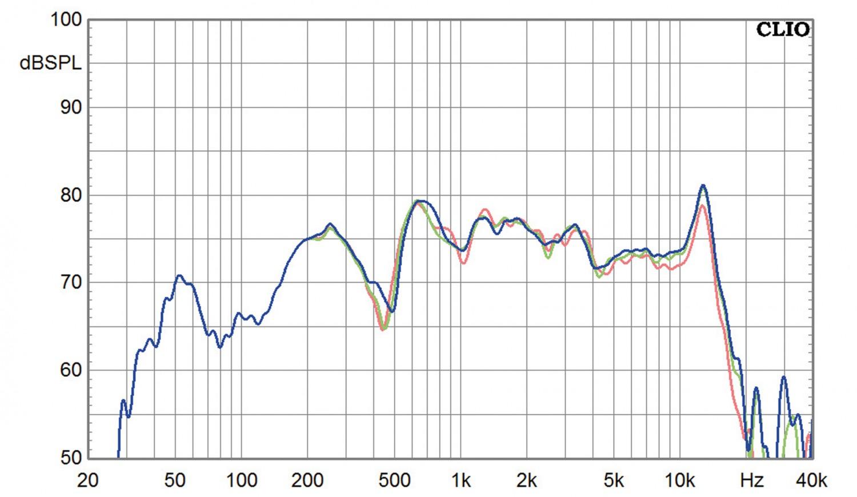 Lautsprecherchassis Breitbänder Tang Band T1-2121SD, Tang Band T2-2136SA im Test , Bild 5