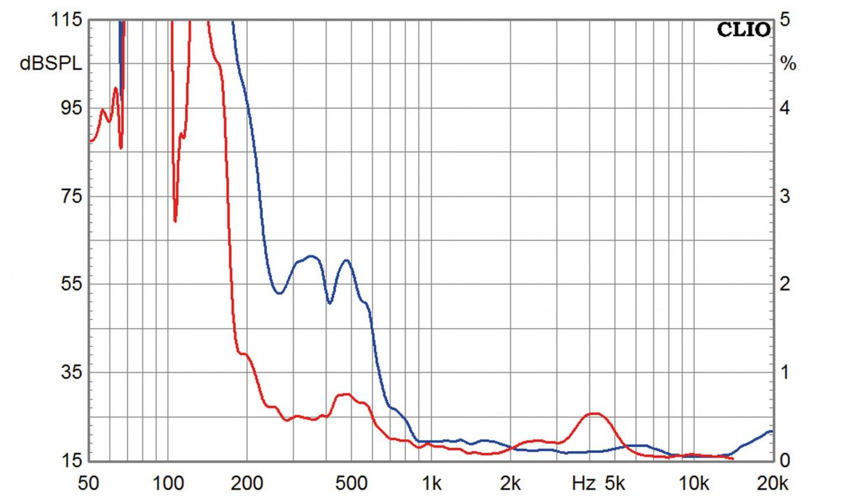 Lautsprecherchassis Breitbänder Tang Band T1-2121SD, Tang Band T2-2136SA im Test , Bild 7