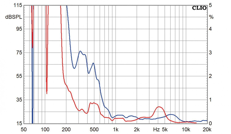 Lautsprecherchassis Breitbänder Tang Band T1-2121SD, Tang Band T2-2136SA im Test , Bild 8