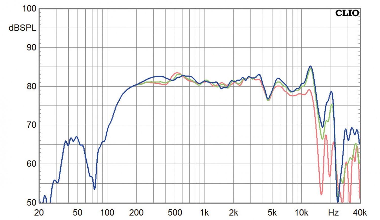 Lautsprecherchassis Breitbänder Tang Band T1-2121SD, Tang Band T2-2136SA im Test , Bild 10