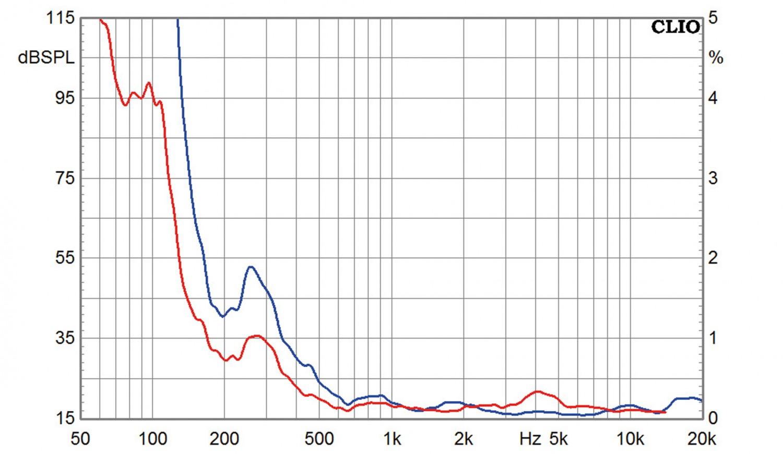 Lautsprecherchassis Breitbänder Tang Band T1-2121SD, Tang Band T2-2136SA im Test , Bild 12