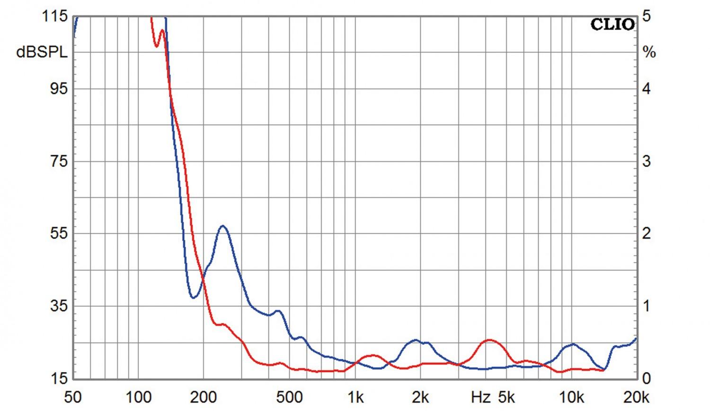 Lautsprecherchassis Breitbänder Tang Band T1-2121SD, Tang Band T2-2136SA im Test , Bild 13