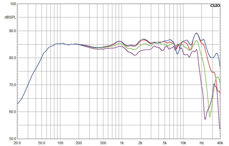 Aktivlautsprecher Tangent Spectrum X5 BT im Test, Bild 8