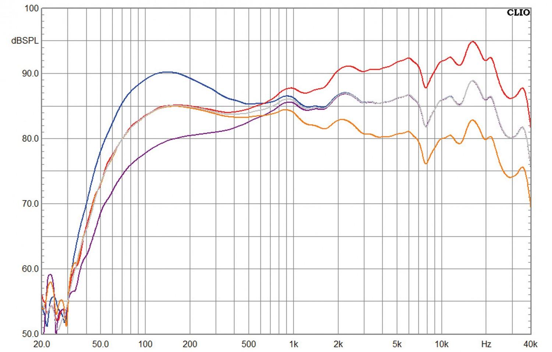 Aktivlautsprecher Tangent Spectrum X5 BT im Test, Bild 9