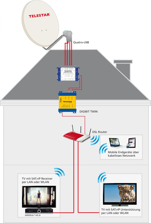 Sat Receiver ohne Festplatte Telestar Digibit Twin im Test, Bild 2