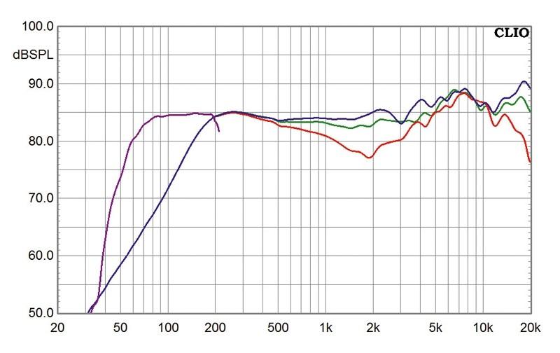 Lautsprecher Surround Teufel Central A   Columa 300 im Test, Bild 3