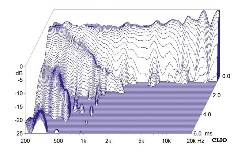 Lautsprecher Stereo Teufel Definion 5 im Test, Bild 6