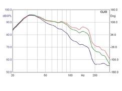 Subwoofer (Home) Teufel L5200SW im Test, Bild 10