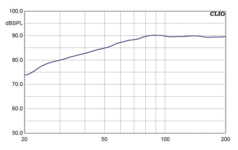 Subwoofer (Home) Teufel S5000SW im Test, Bild 7