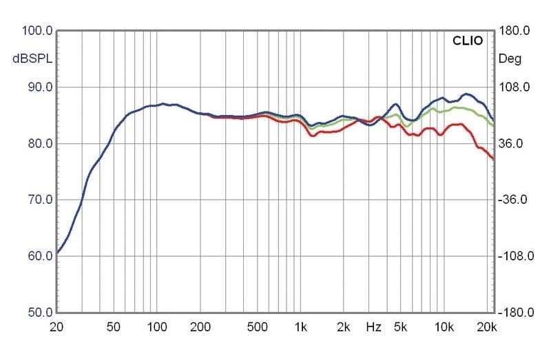 Lautsprecher Stereo Teufel T 300 im Test, Bild 5