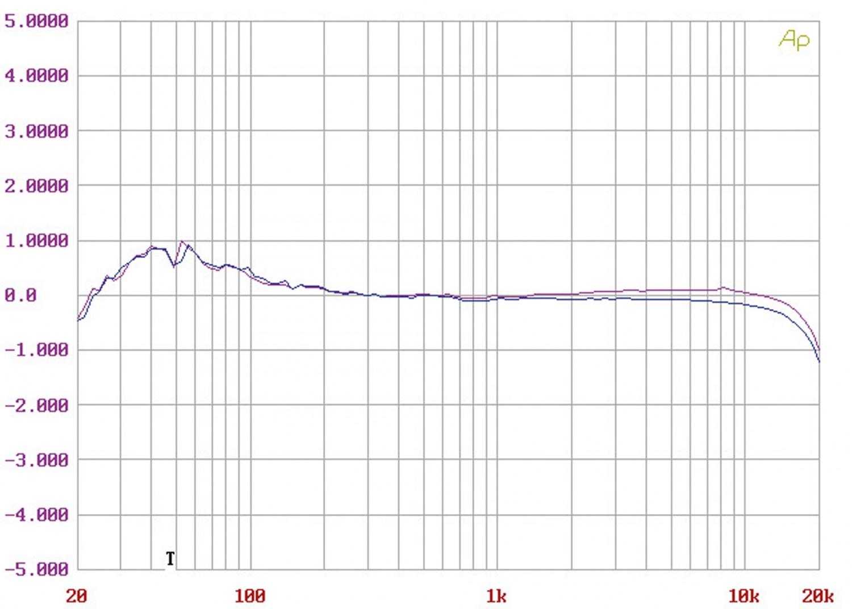 Phono Vorstufen Thivan Labs P10 / Übertrager im Test, Bild 4