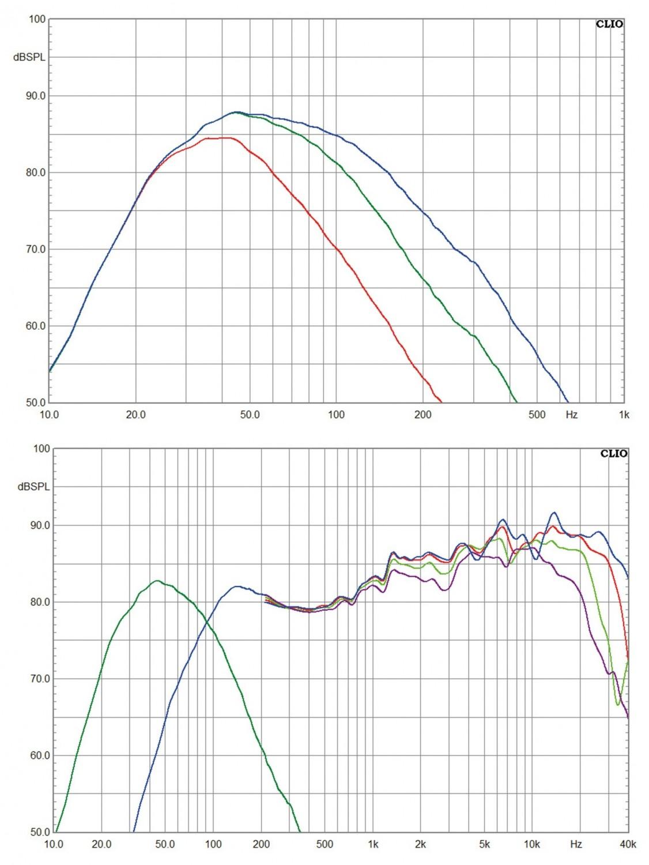 2.1-Surroundsets Totem Acoustic Kin Mini + Kin Sub im Test, Bild 7