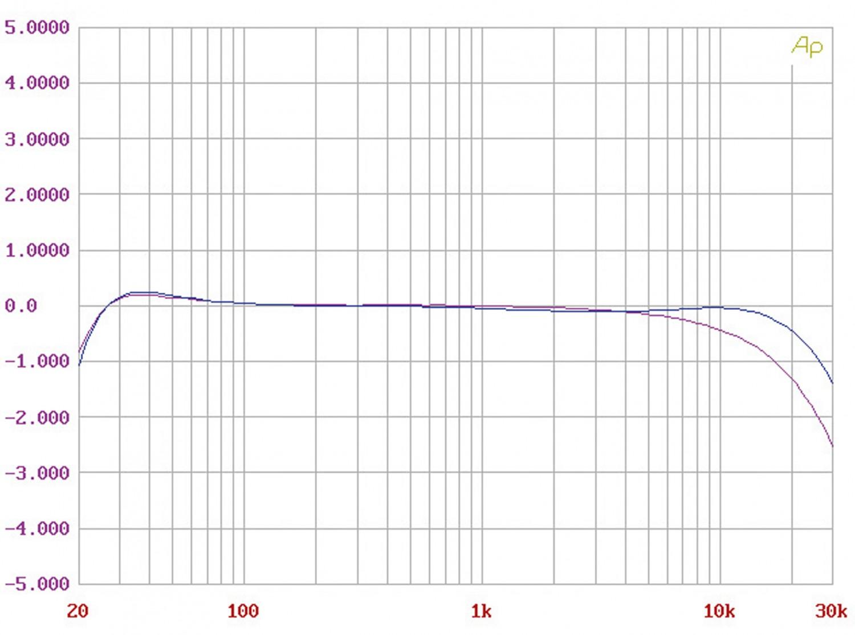 Röhrenverstärker Trafomatic Audio Evolution One im Test, Bild 8