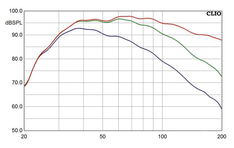 Subwoofer (Home) Velodyne EQ-Max8, Velodyne EQ-Max10, Velodyne EQ-Max12 im Test , Bild 5
