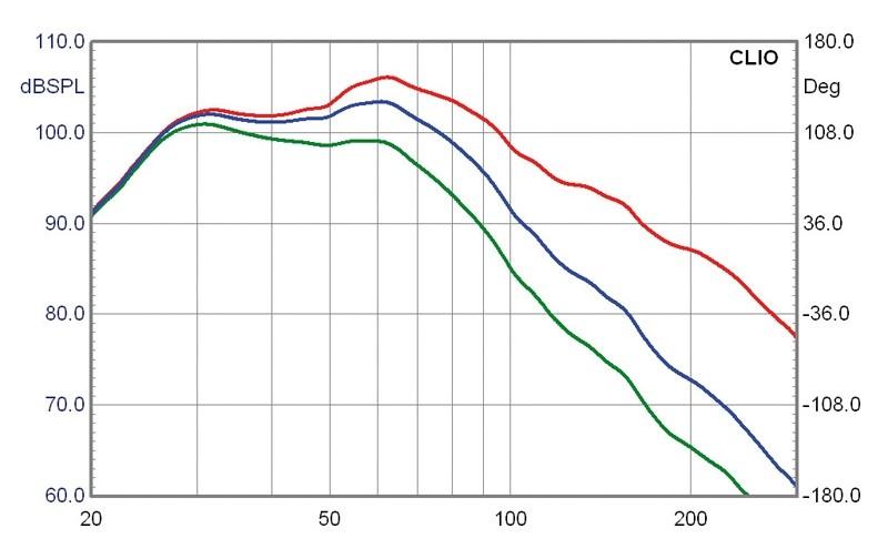 Subwoofer (Home) Velodyne Impact 10, Velodyne Impact 12, Velodyne Impact Mini im Test , Bild 8
