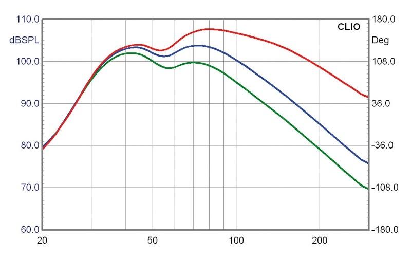 Subwoofer (Home) Velodyne Impact 10, Velodyne Impact 12, Velodyne Impact Mini im Test , Bild 9