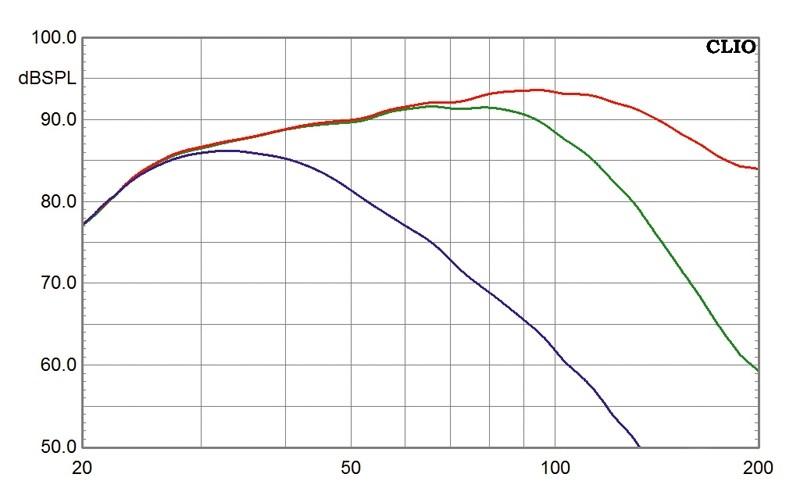 Subwoofer (Home) Velodyne SPL 800 Ultra im Test, Bild 25